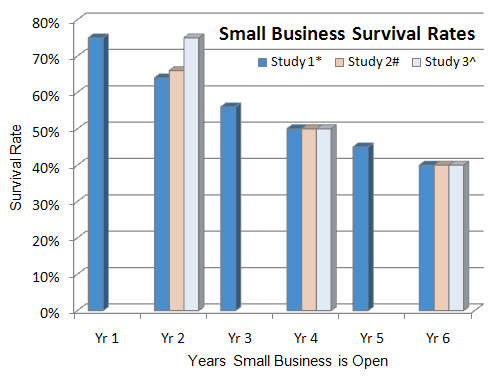 Small-Business-Failure-Rates